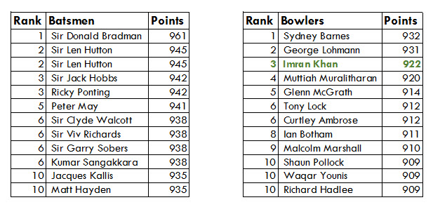 ICC Ranking System's Top 10 Batsmen & Bowlers in Test